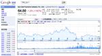 google-finance-long-term-chart
