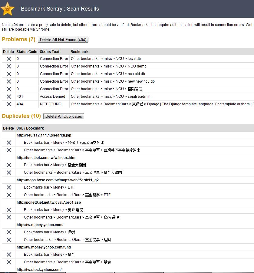 這是 Bookmark Sentry 的掃描結果。Problems 的部份是連結是無效的連結;下面 Duplicates 是重覆的連結。按左邊的 X 就可以進行刪除。記得 Duplicate 的部份,刪除一個就可以了哦!